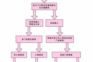 """县人民医院疫情期间就诊须知及流程"""""""